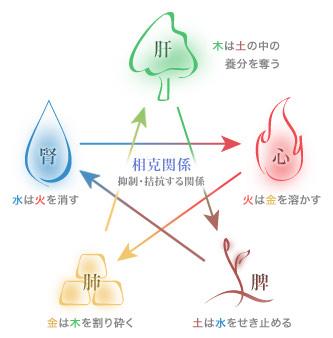 五行思想 五行思想(万物は木・火・土・金・水の5種類の元素から成るという思想)は陰陽思想と一体で